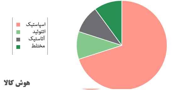 نمودار انواع فلج مغزی